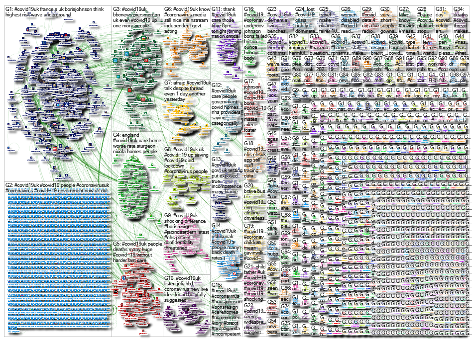 NodeXL Twitter Tweet ID List - covid19uk - 14 May Sunday, 11 October 2020 at 12:15 UTC