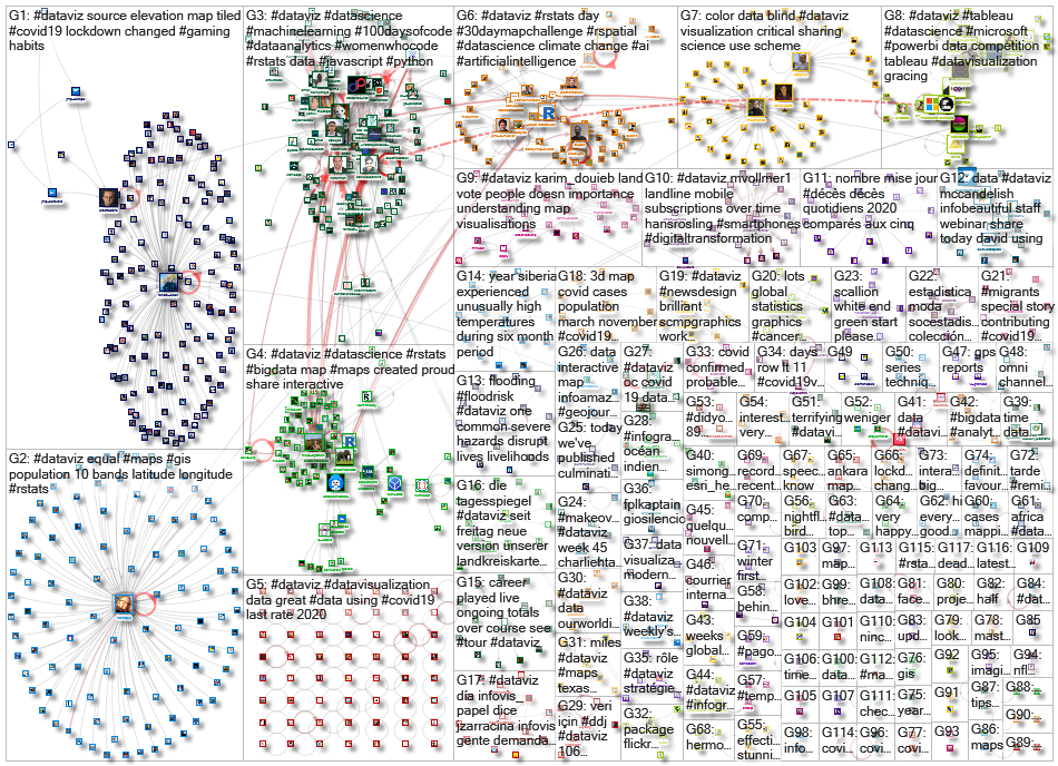 #dataviz since:2020-11-09 until:2020-11-16 Twitter NodeXL SNA Map and Report for Monday, 23 November