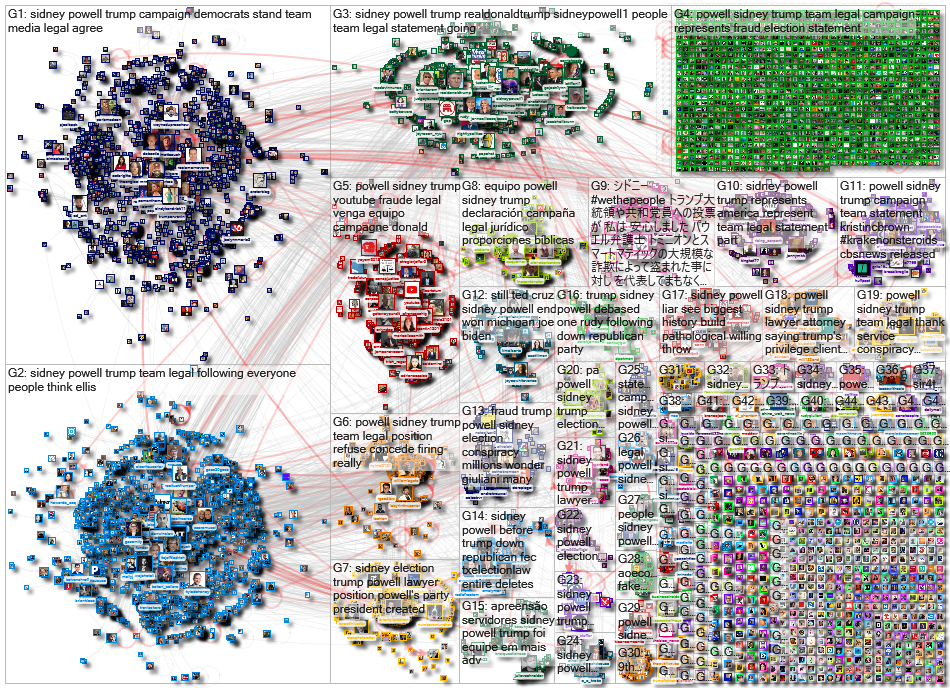 Sidney Powell Twitter NodeXL SNA Map and Report for Monday, 23 November 2020 at 11:57 UTC