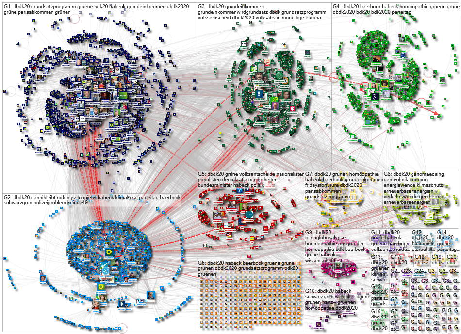 #dbdk20 Twitter NodeXL SNA Map and Report for Monday, 23 November 2020 at 16:18 UTC