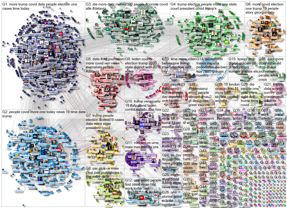 list:19390498 filter:links Twitter NodeXL SNA Map and Report for Tuesday, 24 November 2020 at 09:59