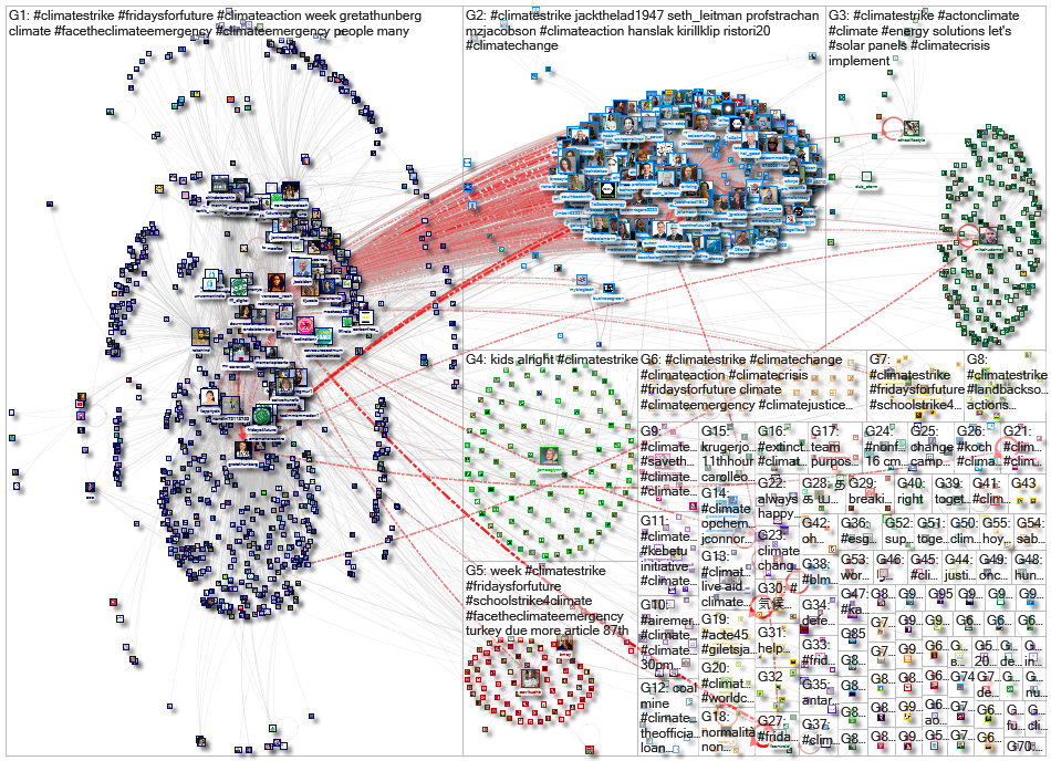 #ClimateStrike Twitter NodeXL SNA Map and Report for Wednesday, 25 November 2020 at 11:13 UTC