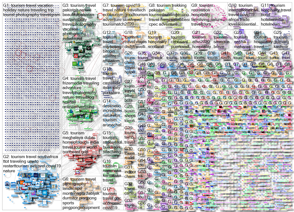 #tourism Twitter NodeXL SNA Map and Report for torstai, 10 joulukuuta 2020 at 18.59 UTC